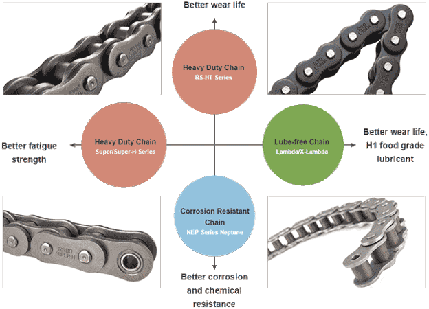 G8 Series Drive Chain Products